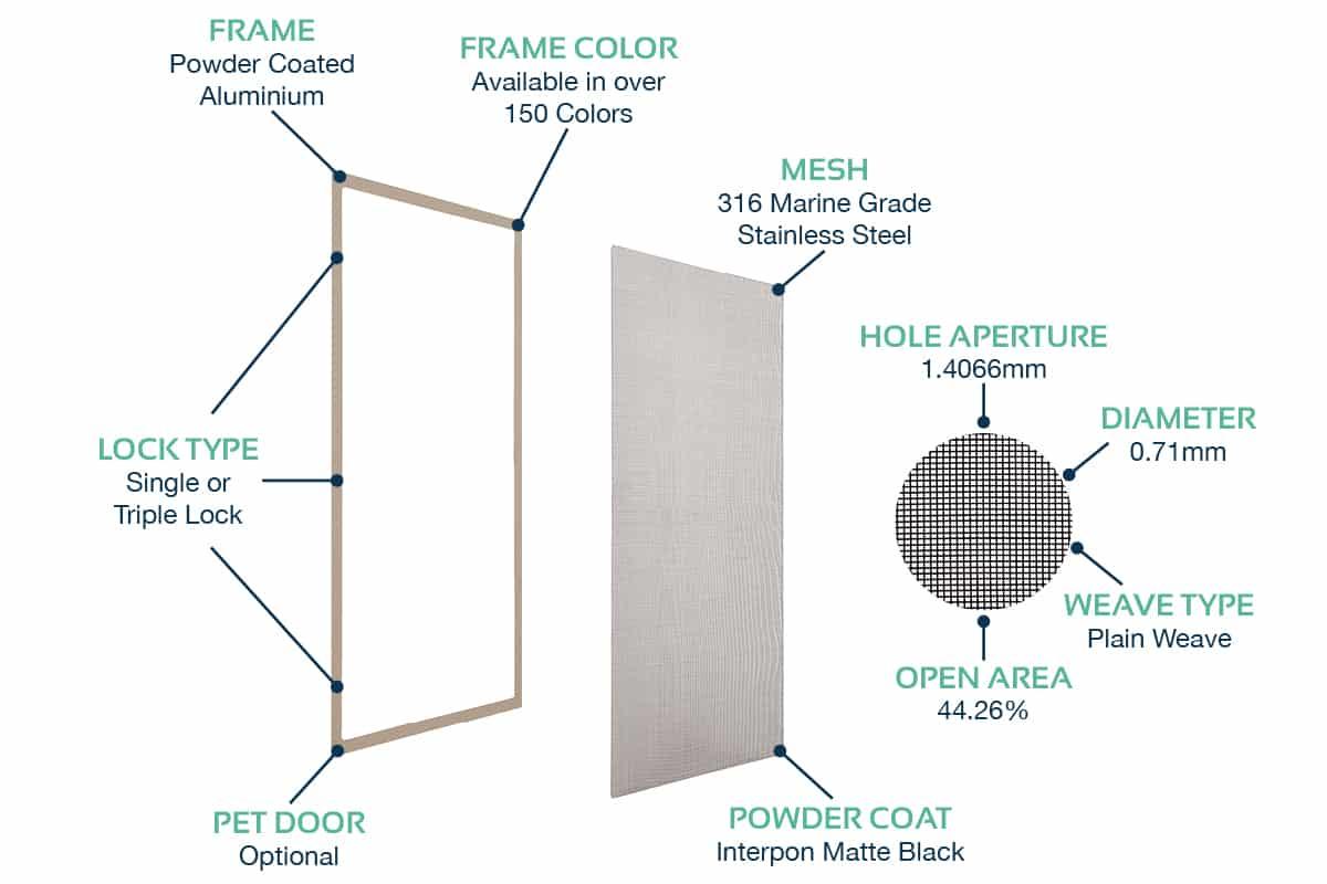Basix Product Specs